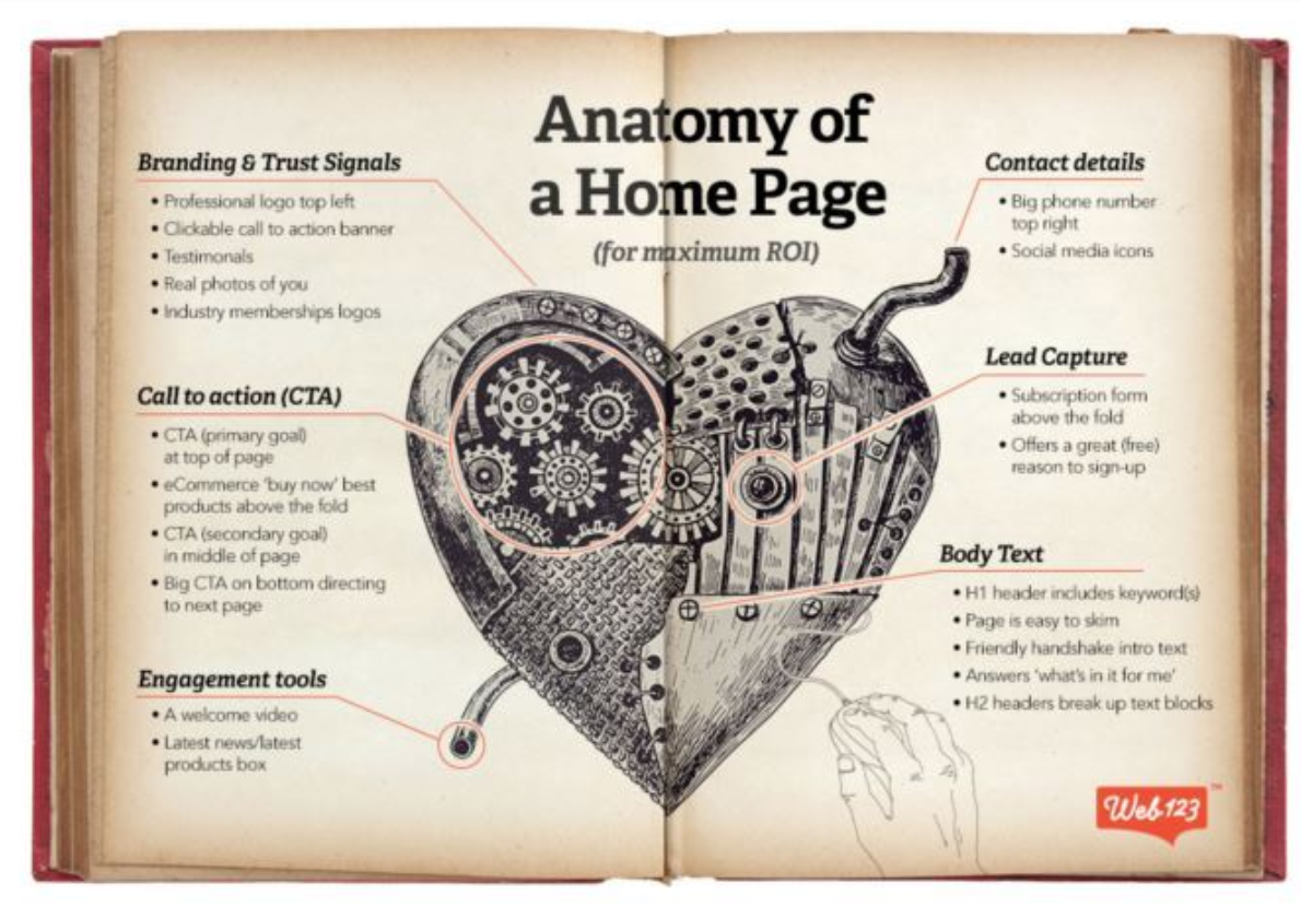 image for an article called anatomy of a homepage